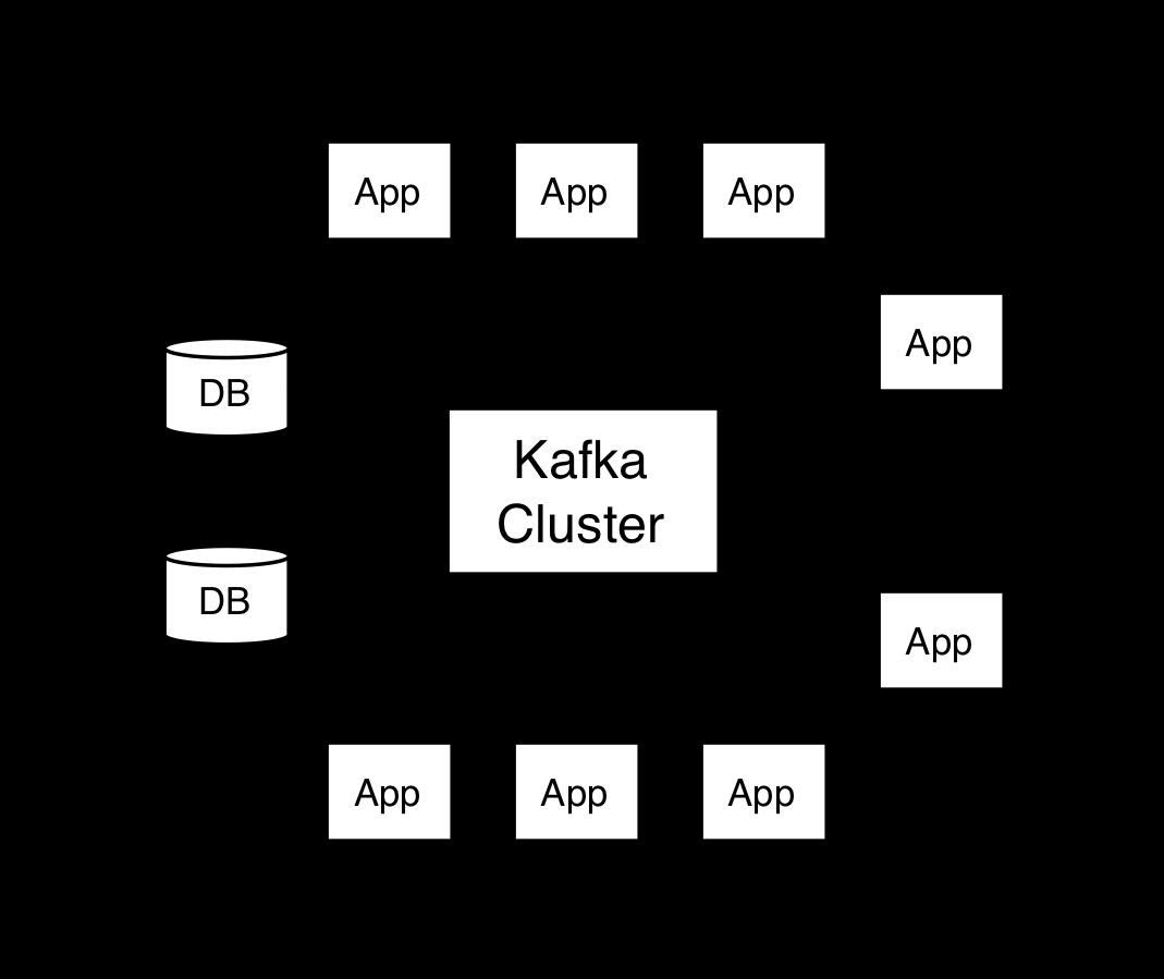 kafka ecosystem